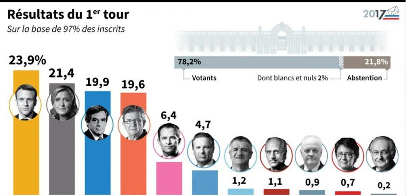 1er Tour de la Présidentielle : des arithmétiques contradictoires illustrent les fractures de la Normandie