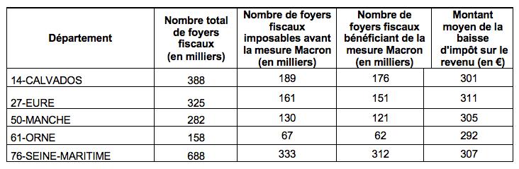 Lisieux, Pont-Audemer, Alençon et Dieppe bénéficieront de la déconcentration des services de la DGFIP